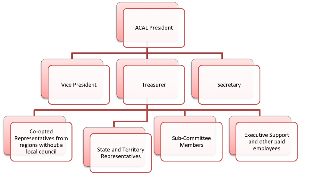 ACAL Organisational Chart